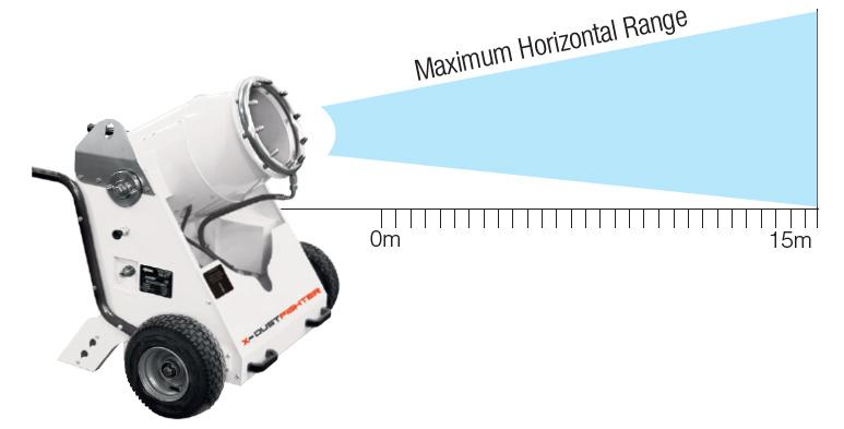 Horizontal Range