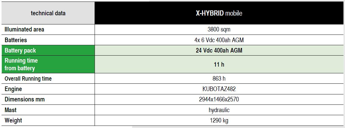 X-Hybrid Mobile Tech Specs 1
